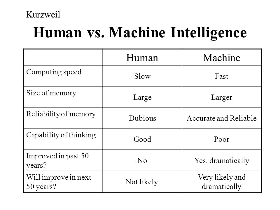 Human vs. Machine Intelligence HumanMachine Computing speed SlowFast Size of memory LargeLarger Reliability of memory DubiousAccurate and Reliable Cap