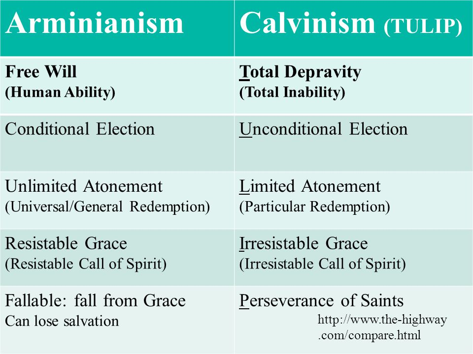 61 ArminianismCalvinism (TULIP) Free Will (Human Ability) Total Depravity (Total Inability) Conditional ElectionUnconditional Election Unlimited Atonement (Universal/General Redemption) Limited Atonement (Particular Redemption) Resistable Grace (Resistable Call of Spirit) Irresistable Grace (Irresistable Call of Spirit) Fallable: fall from Grace Can lose salvation Perseverance of Saints http://www.the-highway.com/compare.html