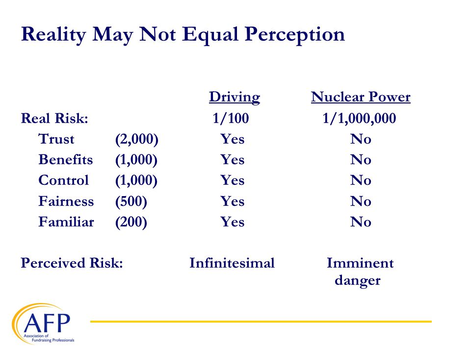 Reality May Not Equal Perception Driving Nuclear Power Real Risk: 1/100 1/1,000,000 Trust(2,000) YesNo Benefits (1,000) YesNo Control(1,000) YesNo Fairness (500) YesNo Familiar (200) YesNo Perceived Risk: Infinitesimal Imminent danger