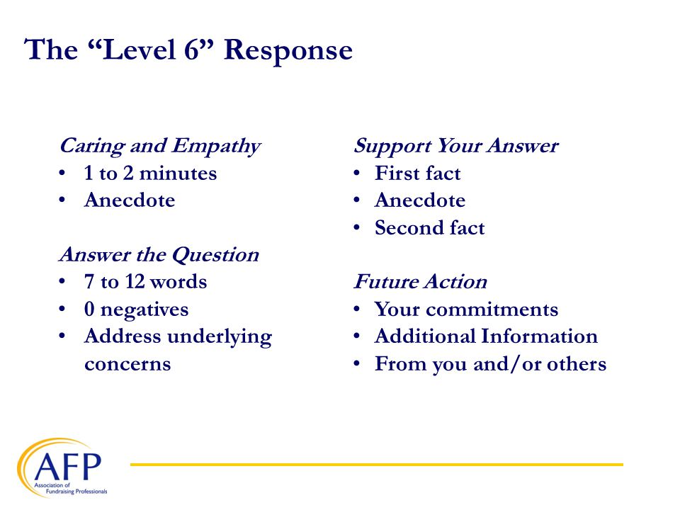 The Level 6 Response Caring and Empathy 1 to 2 minutes Anecdote Answer the Question 7 to 12 words 0 negatives Address underlying concerns Support Your Answer First fact Anecdote Second fact Future Action Your commitments Additional Information From you and/or others