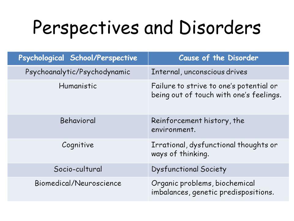 Somatic Therapies Psychopharmacology Antipsychotics (thorazine, haldol) Anti-anxiety (valium, barbiturates, Xanax) Mood Disorders (serotonin reuptake inhibitors) Bipolar (lithium)