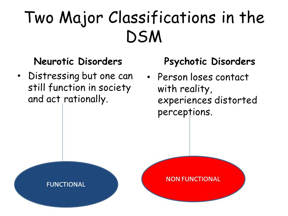 FUNCTIONAL Two Major Classifications in the DSM Neurotic Disorders Distressing but one can still function in society and act rationally.