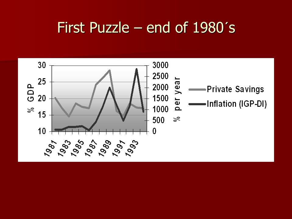 First Puzzle – end of 1980´s