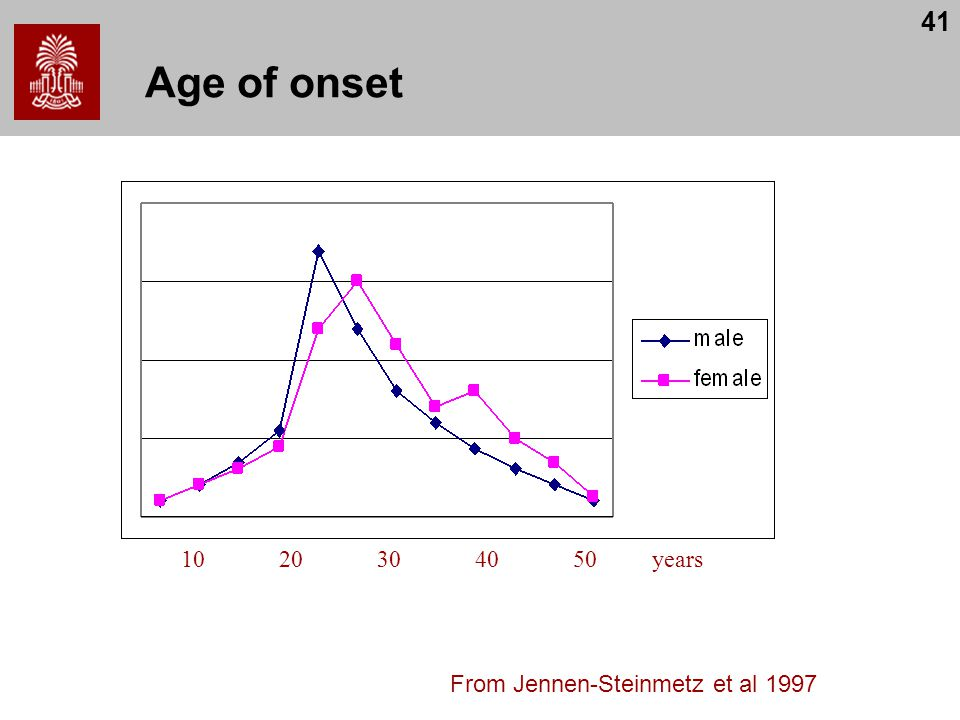 41 Age of onset 1020304050years From Jennen-Steinmetz et al 1997