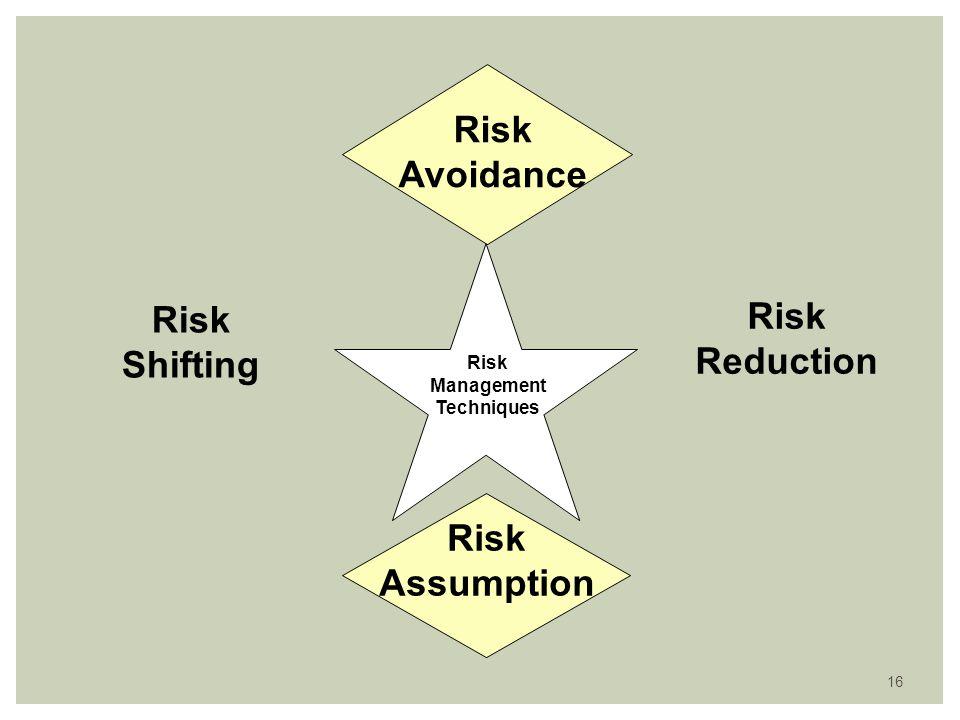 16 Risk Avoidance Risk Shifting Risk Assumption Risk Reduction Risk Management Techniques