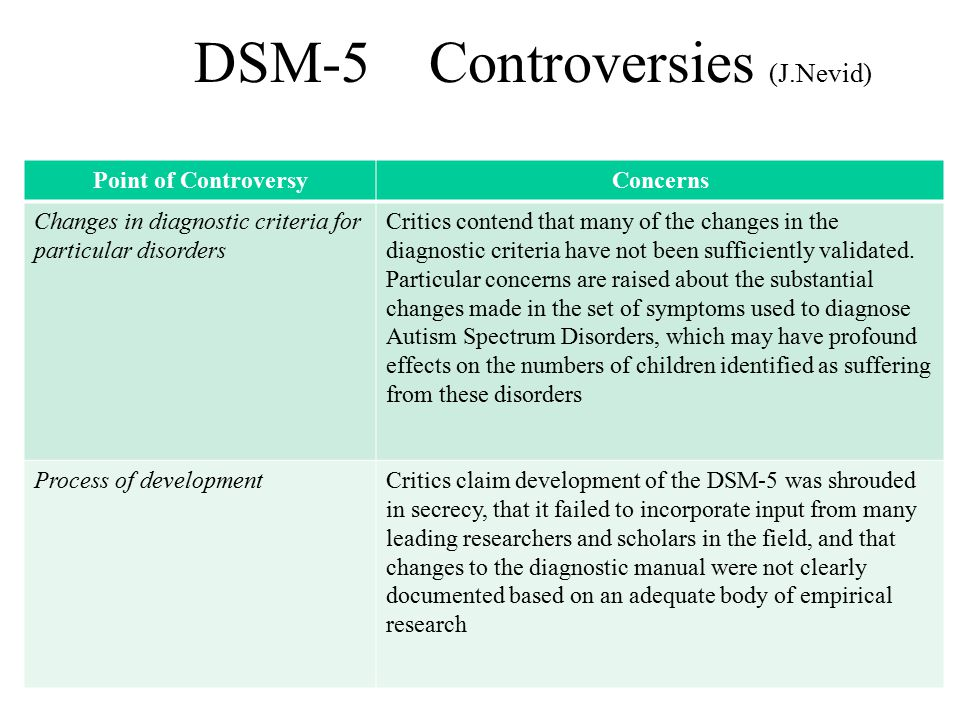 DSM-5 Controversies (J.Nevid) Point of ControversyConcerns Changes in diagnostic criteria for particular disorders Critics contend that many of the ch