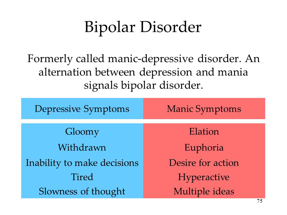 75 Bipolar Disorder Formerly called manic-depressive disorder. An alternation between depression and mania signals bipolar disorder. Multiple ideas Hy