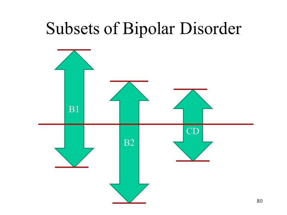 Subsets of Bipolar Disorder 80 B1 B2 CD
