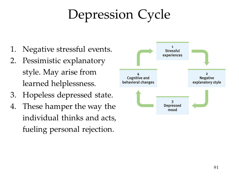 91 Depression Cycle 1.Negative stressful events. 2.Pessimistic explanatory style. May arise from learned helplessness. 3.Hopeless depressed state. 4.T