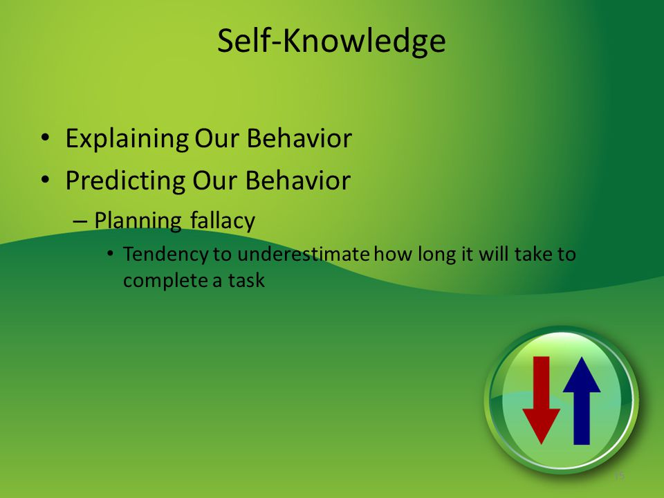 Self-Knowledge Explaining Our Behavior Predicting Our Behavior – Planning fallacy Tendency to underestimate how long it will take to complete a task 1