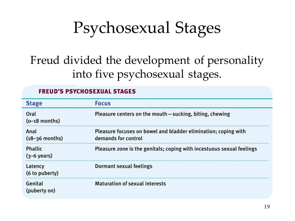 19 Psychosexual Stages Freud divided the development of personality into five psychosexual stages.