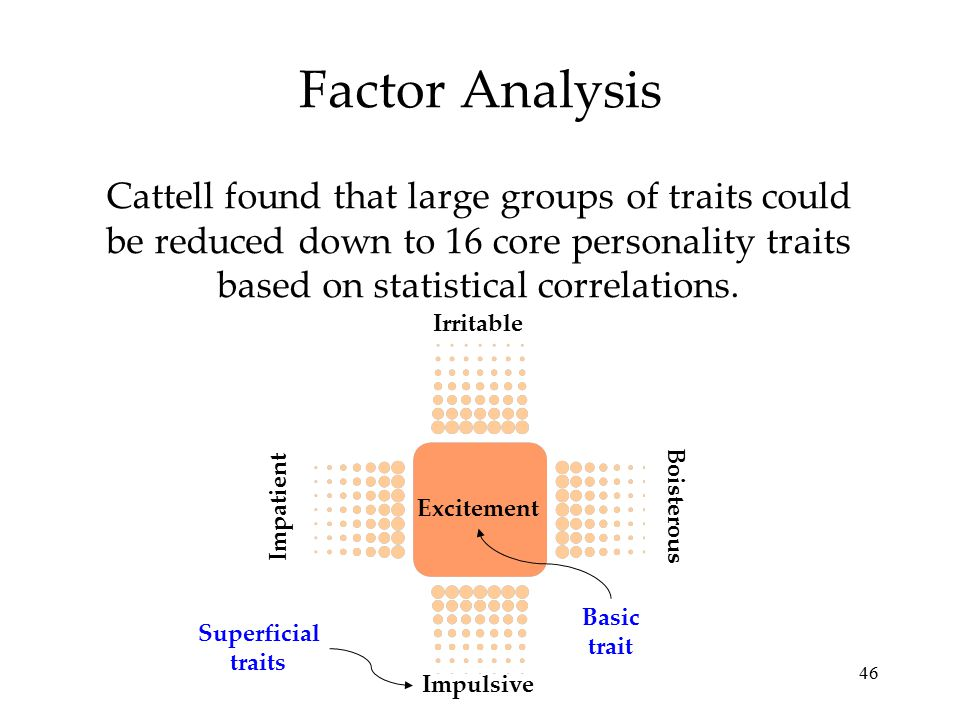 46 Factor Analysis Cattell found that large groups of traits could be reduced down to 16 core personality traits based on statistical correlations. Im
