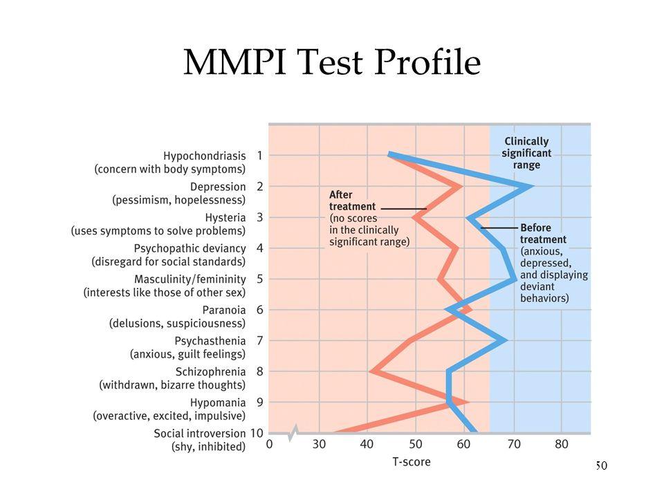 50 MMPI Test Profile
