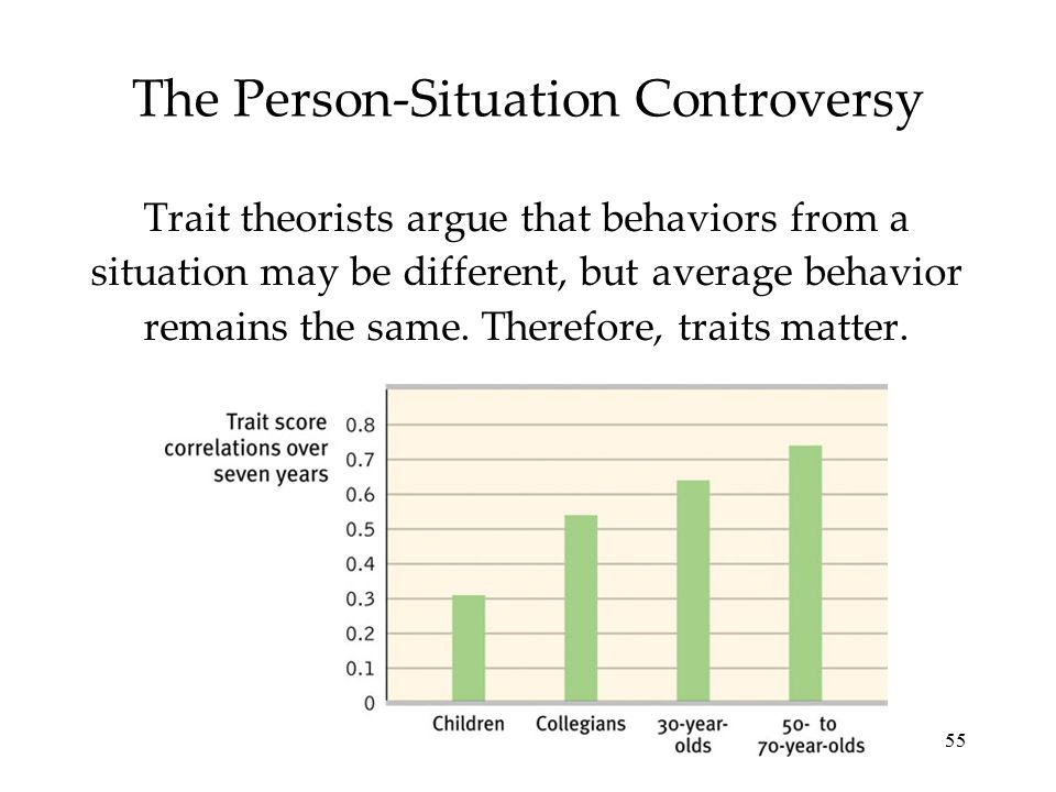55 The Person-Situation Controversy Trait theorists argue that behaviors from a situation may be different, but average behavior remains the same. The