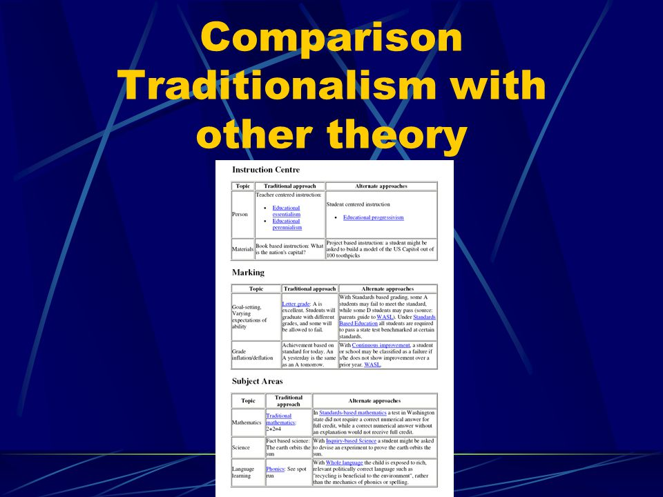 Comparison Traditionalism with other theory
