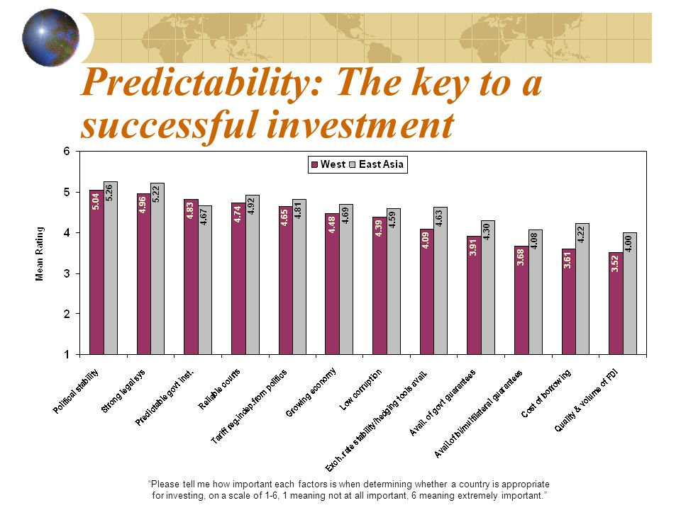 Please tell me how important each factors is when determining whether a country is appropriate for investing, on a scale of 1-6, 1 meaning not at all important, 6 meaning extremely important. Predictability: The key to a successful investment