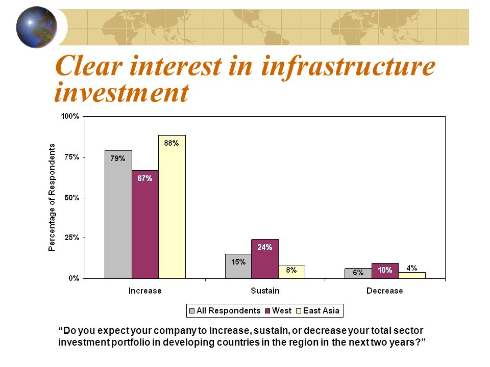 Clear interest in infrastructure investment Nearly all infrastructure investors reported that the region is one of the most attractive places to invest.