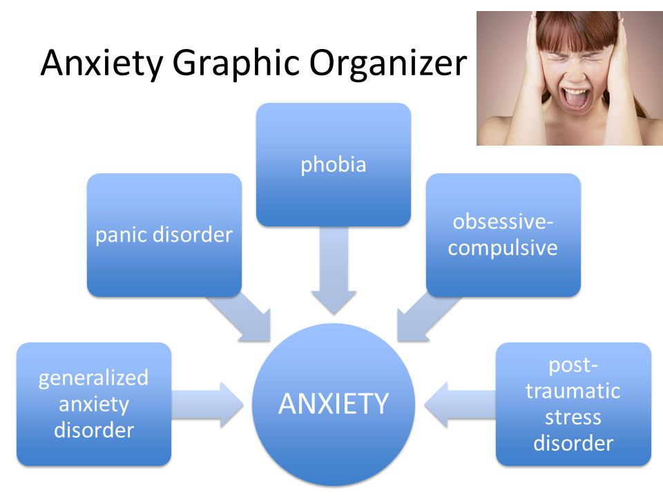 Anxiety Graphic Organizer ANXIETY generalized anxiety disorder – constant, low level panic disorder – sudden, intense phobia – object or situation obsessive- compulsive disorder – repeated thoughts or actions post-traumatic stress disorder – follows a stressful event