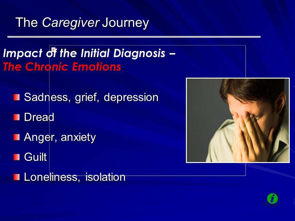 The Caregiver Journey Sadness, grief, depression Dread Anger, anxiety Guilt Loneliness, isolation Impact of the Initial Diagnosis – The Chronic Emotions