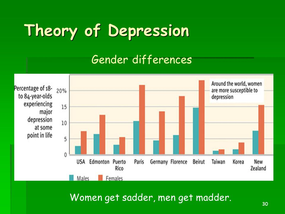 30 Theory of Depression Gender differences Women get sadder, men get madder.
