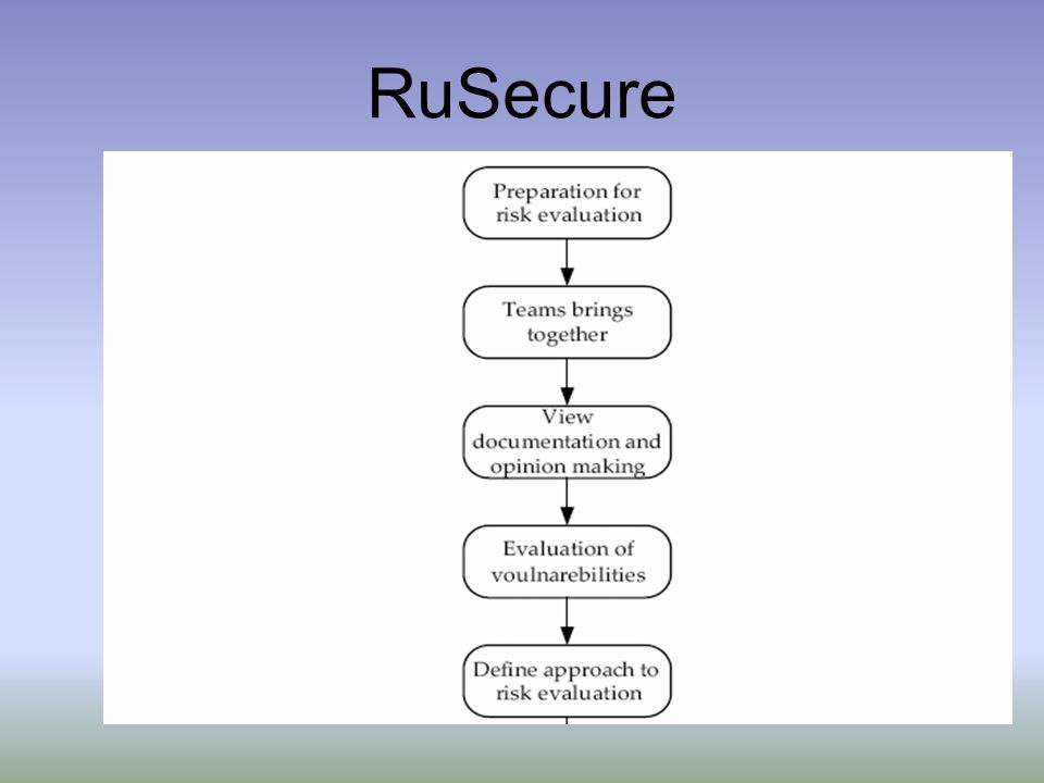 RuSecure
