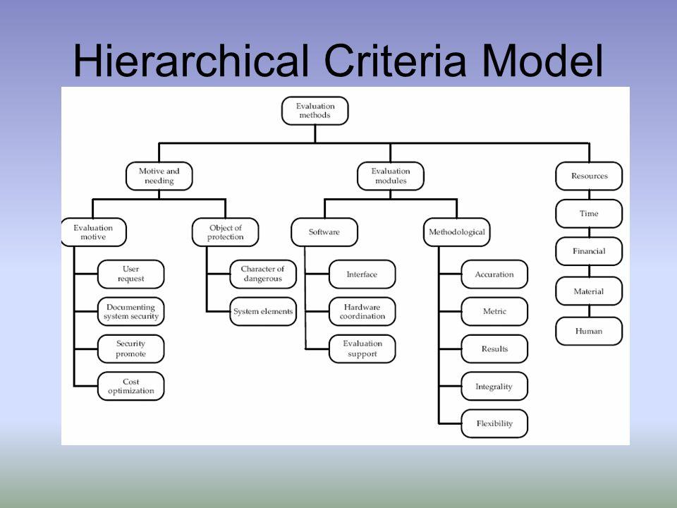 Hierarchical Criteria Model