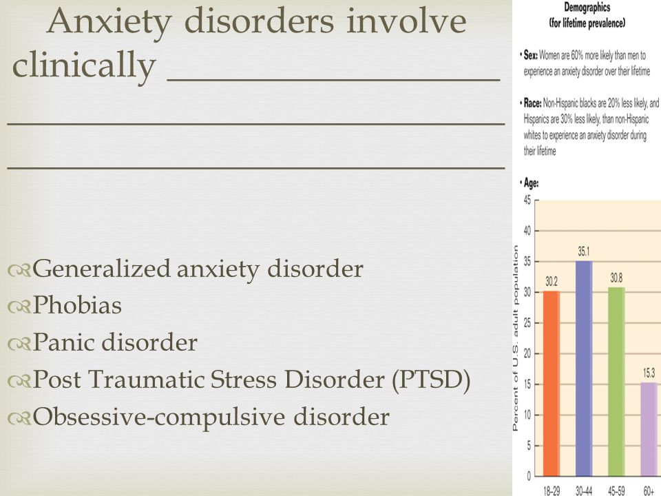  Generalized anxiety disorder  Phobias  Panic disorder  Post Traumatic Stress Disorder (PTSD)  Obsessive-compulsive disorder Anxiety disorders involve clinically __________________ ___________________________ ___________________________