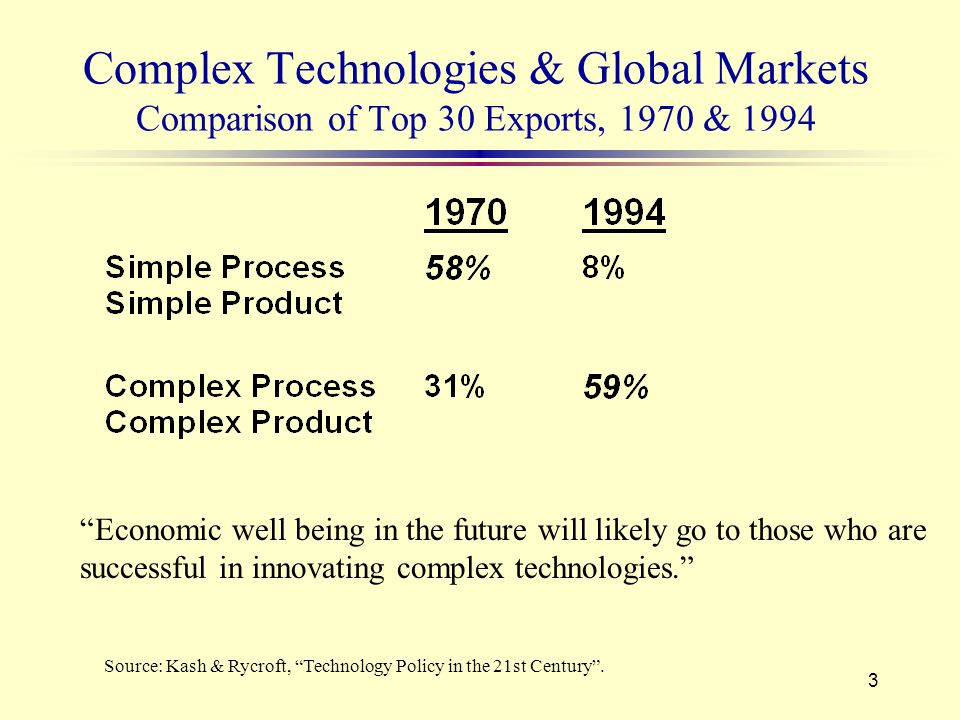 3 Complex Technologies & Global Markets Comparison of Top 30 Exports, 1970 & 1994 Source: Kash & Rycroft, Technology Policy in the 21st Century .