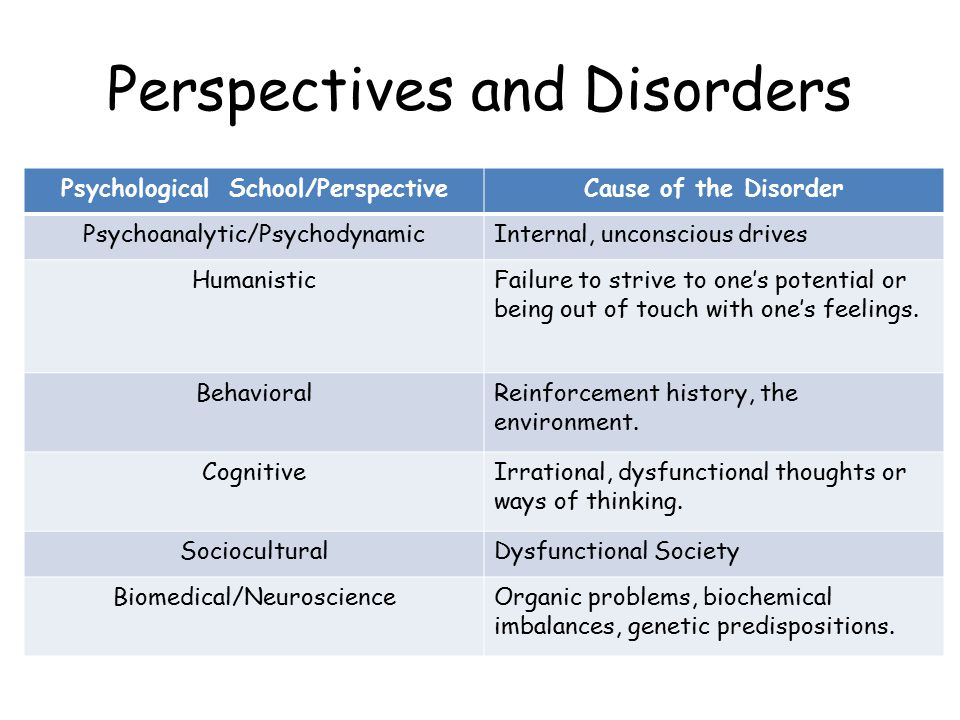 Perspectives and Disorders Psychological School/PerspectiveCause of the Disorder Psychoanalytic/PsychodynamicInternal, unconscious drives HumanisticFailure to strive to one's potential or being out of touch with one's feelings.
