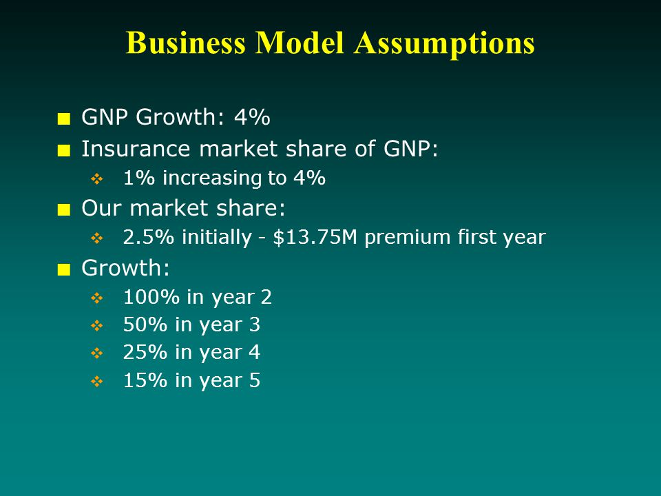 Business Model Assumptions GNP Growth: 4% Insurance market share of GNP:  1% increasing to 4% Our market share:  2.5% initially - $13.75M premium first year Growth:  100% in year 2  50% in year 3  25% in year 4  15% in year 5