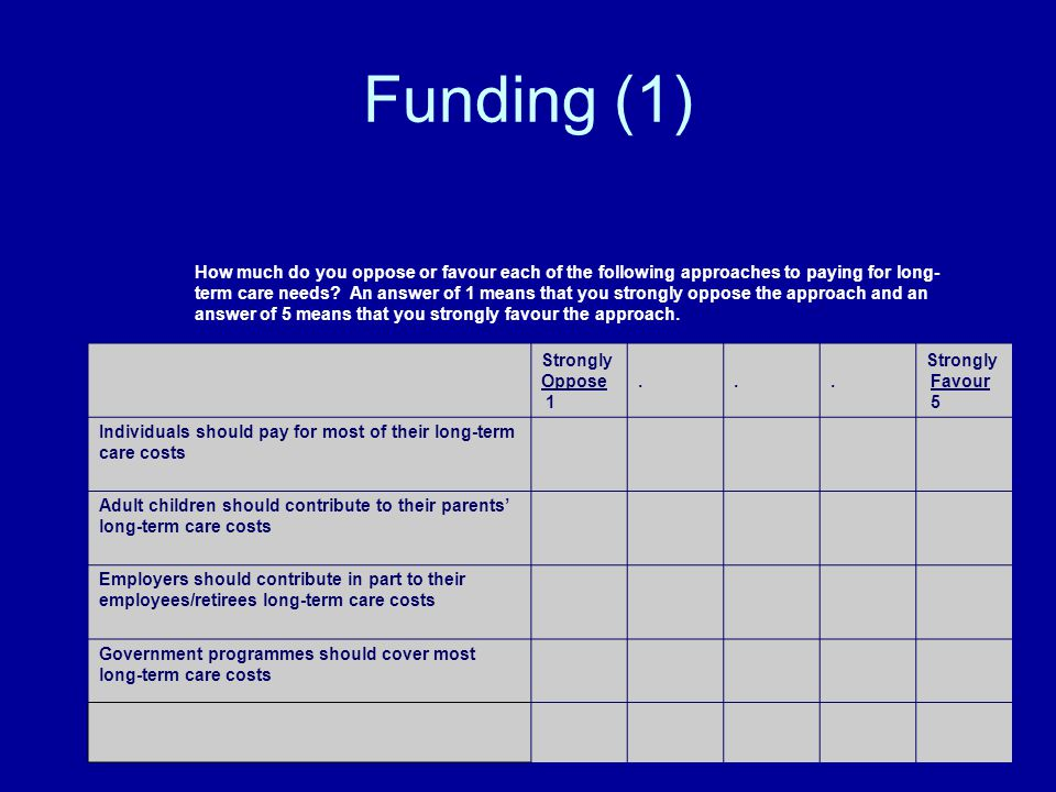 Funding (1) How much do you oppose or favour each of the following approaches to paying for long- term care needs? An answer of 1 means that you stron