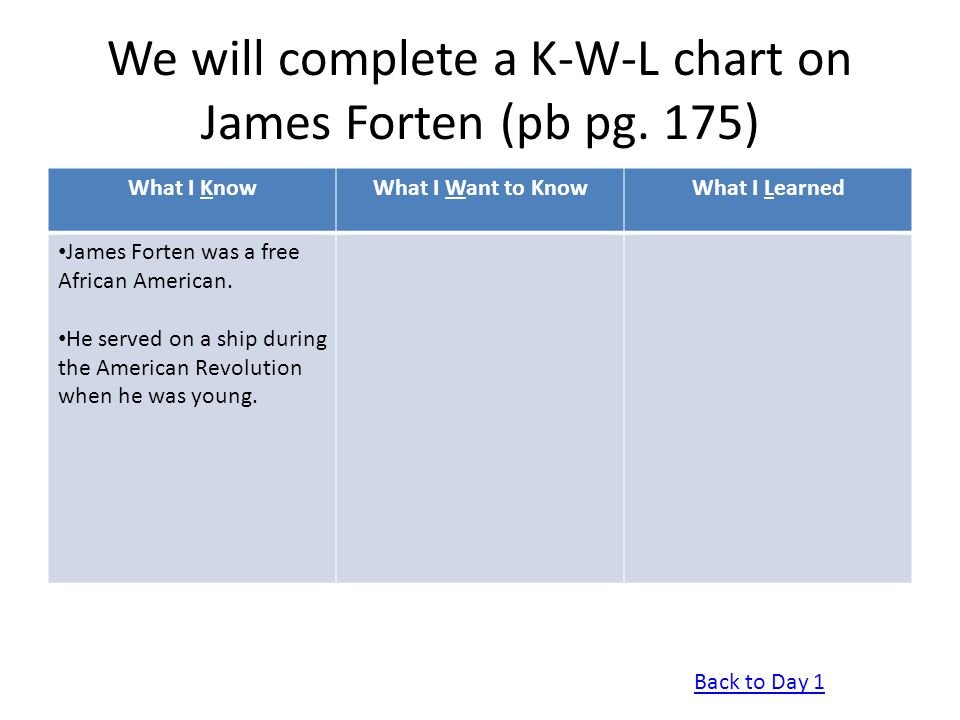 We will complete a K-W-L chart on James Forten (pb pg. 175) What I KnowWhat I Want to KnowWhat I Learned James Forten was a free African American. He