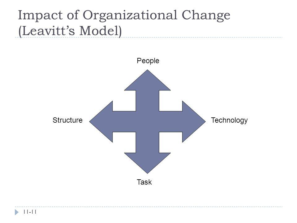 People Technology Task Structure Impact of Organizational Change (Leavitt's Model) 11-11