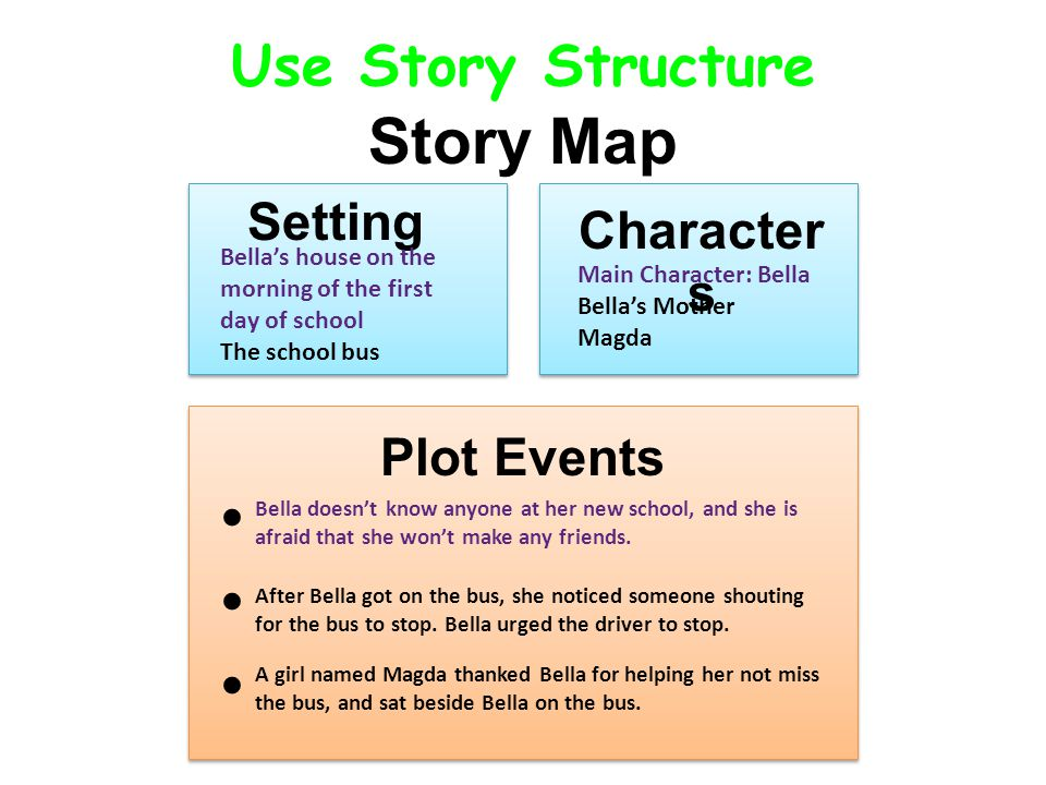 Use Story Structure Story Map SettingCharacter s Plot Events Setting Character s Plot Events Bella's house on the morning of the first day of school T