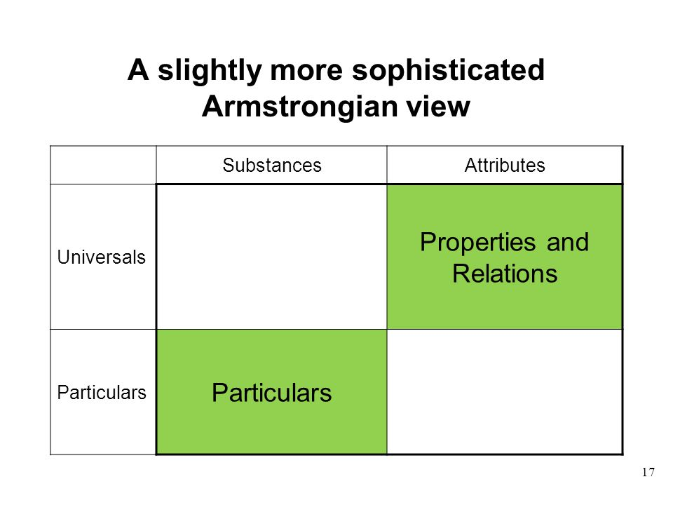 17 A slightly more sophisticated Armstrongian view SubstancesAttributes Universals Properties and Relations Particulars