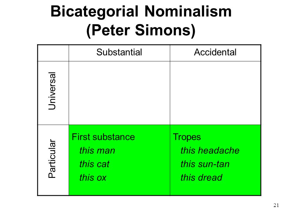 21 Bicategorial Nominalism (Peter Simons) SubstantialAccidental First substance this man this cat this ox Tropes this headache this sun-tan this dread Universal Particular