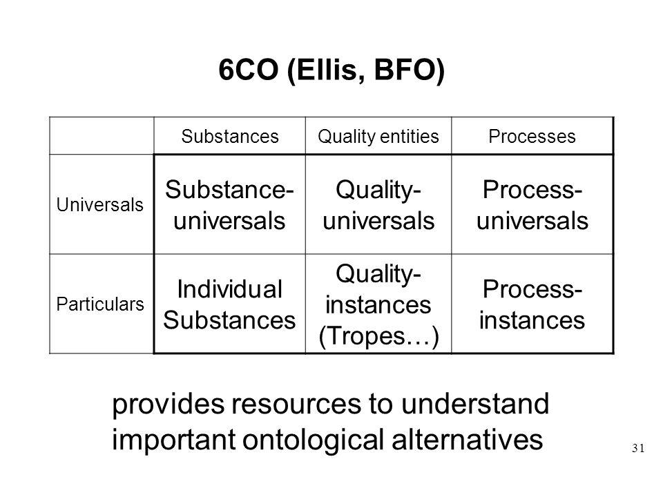 31 6CO (Ellis, BFO) SubstancesQuality entitiesProcesses Universals Substance- universals Quality- universals Process- universals Particulars Individual Substances Quality- instances (Tropes…) Process- instances provides resources to understand important ontological alternatives