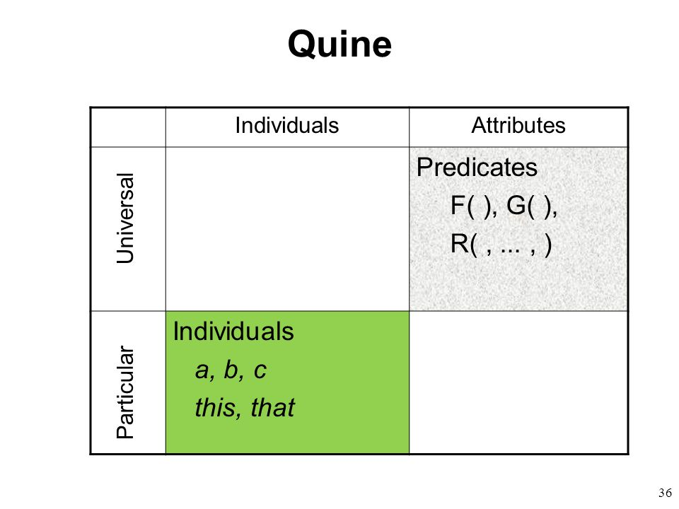 36 Quine IndividualsAttributes Predicates F( ), G( ), R(,..., ) Individuals a, b, c this, that Universal Particular