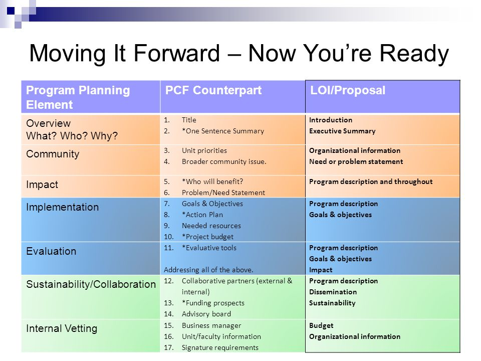 Moving It Forward – Now You're Ready Program Planning Element PCF CounterpartLOI/Proposal Overview What? Who? Why? 1.Title 2.*One Sentence Summary Int
