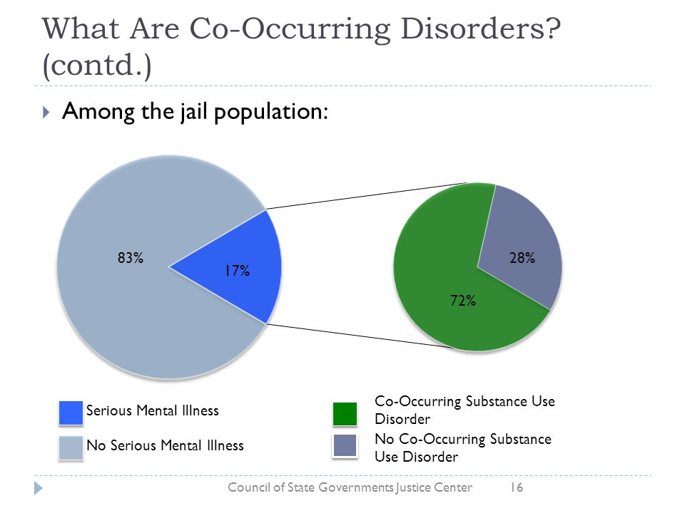 What Are Co-Occurring Disorders? (contd.)  Among the jail population: Council of State Governments Justice Center16 Serious Mental Illness No Serious