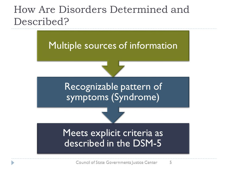 How Are Disorders Determined and Described? Meets explicit criteria as described in the DSM-5 Recognizable pattern of symptoms (Syndrome) Multiple sou
