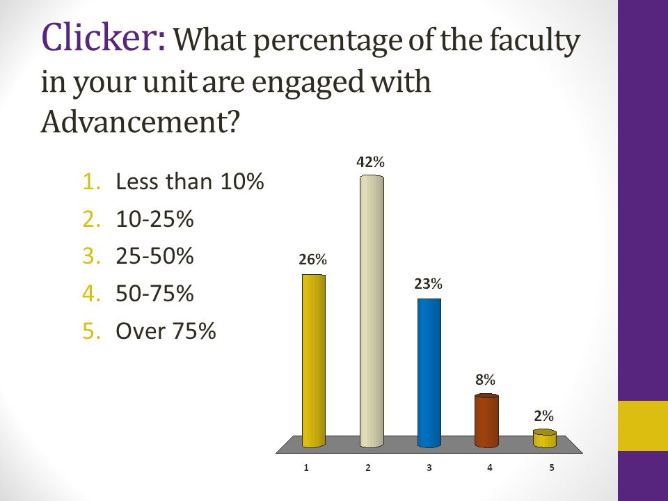 Clicker: What percentage of the faculty in your unit are engaged with Advancement? 1.Less than 10% 2.10-25% 3.25-50% 4.50-75% 5.Over 75%