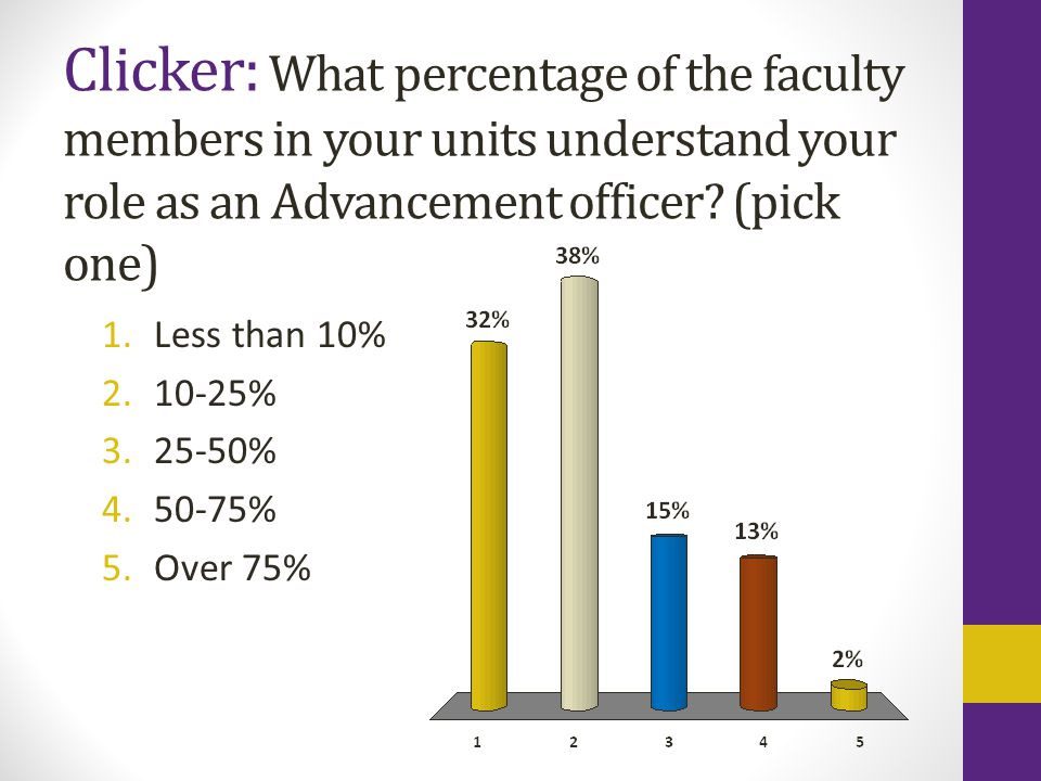 Clicker: What percentage of the faculty members in your units understand your role as an Advancement officer.