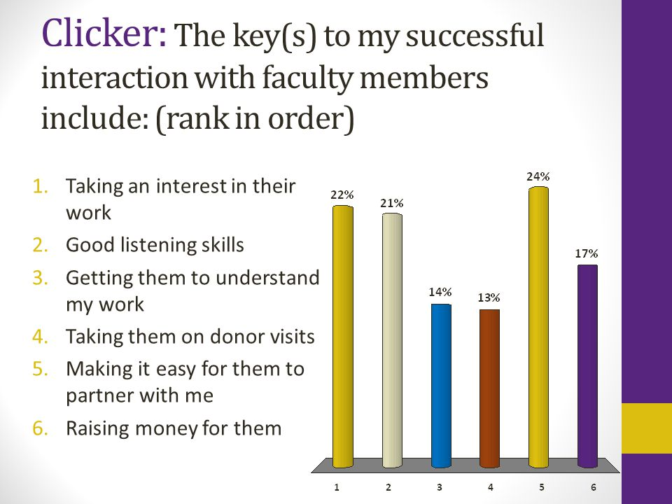 Clicker: The key(s) to my successful interaction with faculty members include: (rank in order) 1.Taking an interest in their work 2.Good listening ski