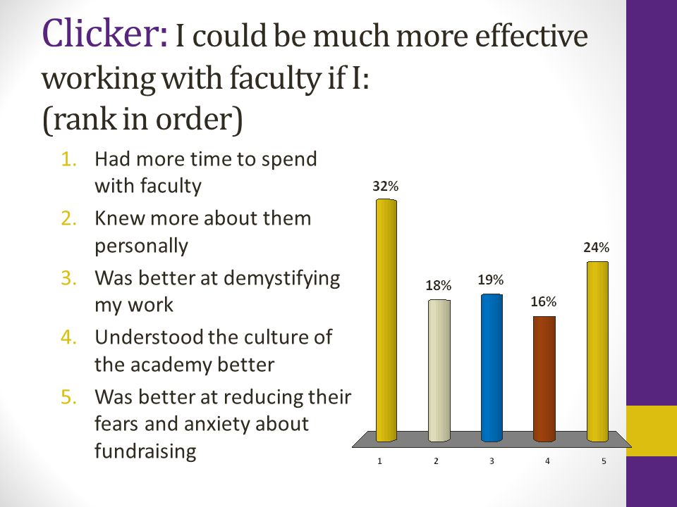 Clicker: I could be much more effective working with faculty if I: (rank in order) 1.Had more time to spend with faculty 2.Knew more about them personally 3.Was better at demystifying my work 4.Understood the culture of the academy better 5.Was better at reducing their fears and anxiety about fundraising