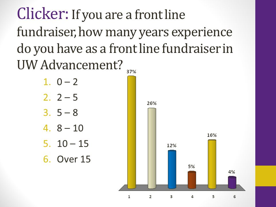 Clicker: If you are a front line fundraiser, how many years experience do you have as a front line fundraiser in UW Advancement.