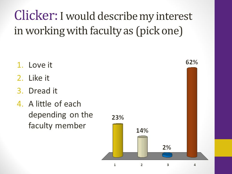 Clicker: I would describe my interest in working with faculty as (pick one) 1.Love it 2.Like it 3.Dread it 4.A little of each depending on the faculty member