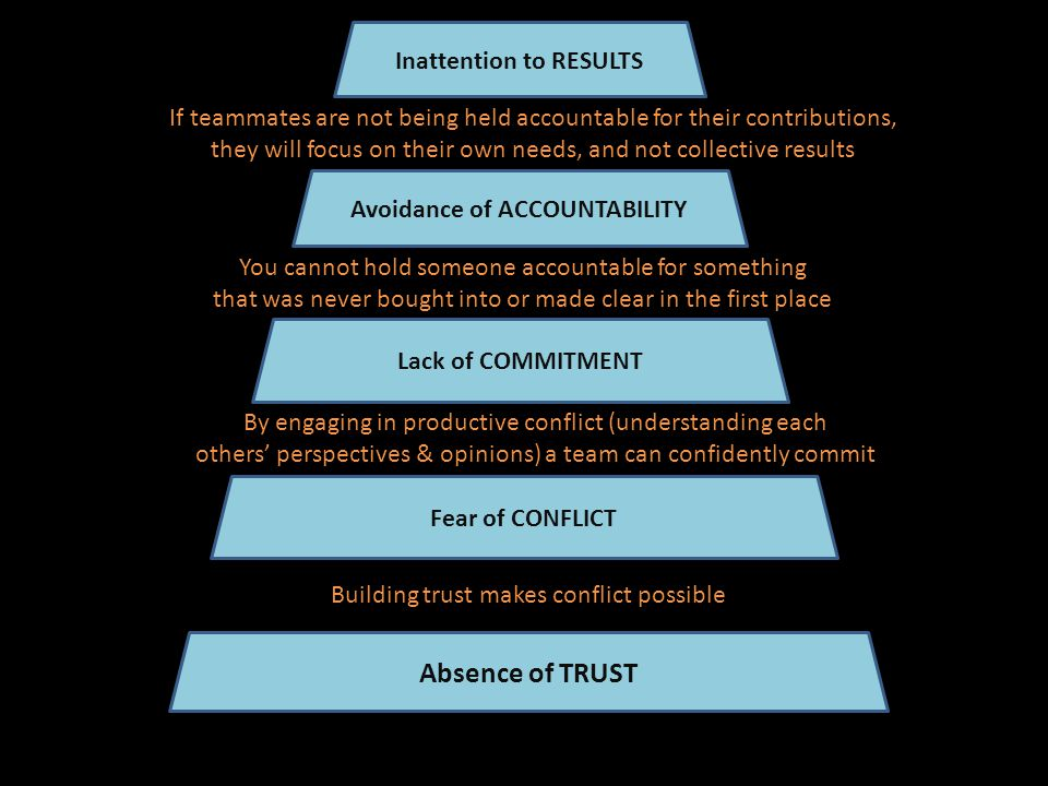 Absence of TRUST Fear of CONFLICT Lack of COMMITMENT Avoidance of ACCOUNTABILITY Inattention to RESULTS Building trust makes conflict possible By engaging in productive conflict (understanding each others' perspectives & opinions) a team can confidently commit You cannot hold someone accountable for something that was never bought into or made clear in the first place If teammates are not being held accountable for their contributions, they will focus on their own needs, and not collective results
