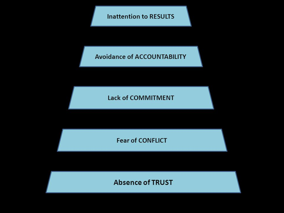 Absence of TRUST Fear of CONFLICT Lack of COMMITMENT Avoidance of ACCOUNTABILITY Inattention to RESULTS
