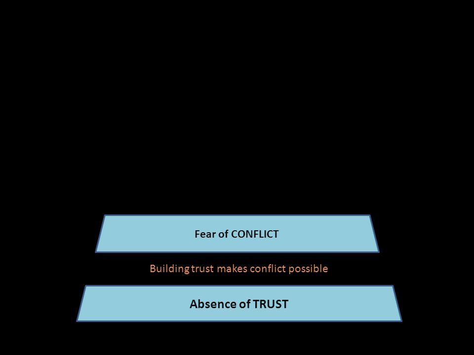 Absence of TRUST Fear of CONFLICT Building trust makes conflict possible